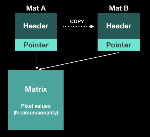 OpenCV] What is the Mat? - I Can Do I T